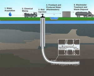 The fracking process. Wikimedia Commons