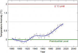 Global mean surface temperatures creep higher, 1880-2013 (NASA GISS). The mean temperature from 1880-1900 was chosen as the Preindustrial Level. For more, see: http://goo.gl/Z59FH1.