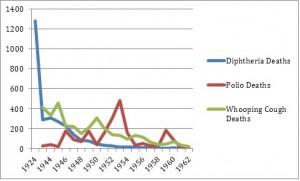 Infectious Disease Deaths Canada, 1924-1962