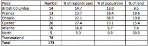 2015 Papers by Region