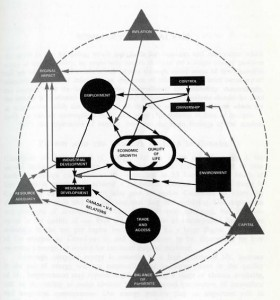 An EMR Energy Model. This model of Canada's energy system appeared as part of an extensive list describing the complex feedback between energy and Canadian society and emphasizing the need for carefully designed policy.     Energy, Mines, and Resources, An Energy Policy for Canada – Phase 1 (Ottawa: Supply and Services, 1973)
