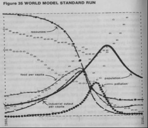 A standard run of the Club of Rome's World3 computer model. Note the rapid collapses it projects in the late twentieth century.  Used with permission of Denis Meadows. Denis Meadows, et al, The Limits to Growth (New York: Universe Books, 1972).