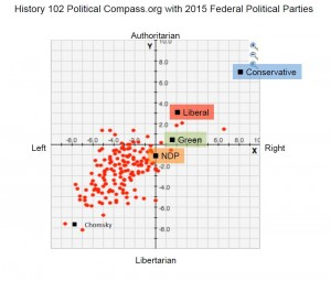 Graph from Political Compass.org showing the federal political parties