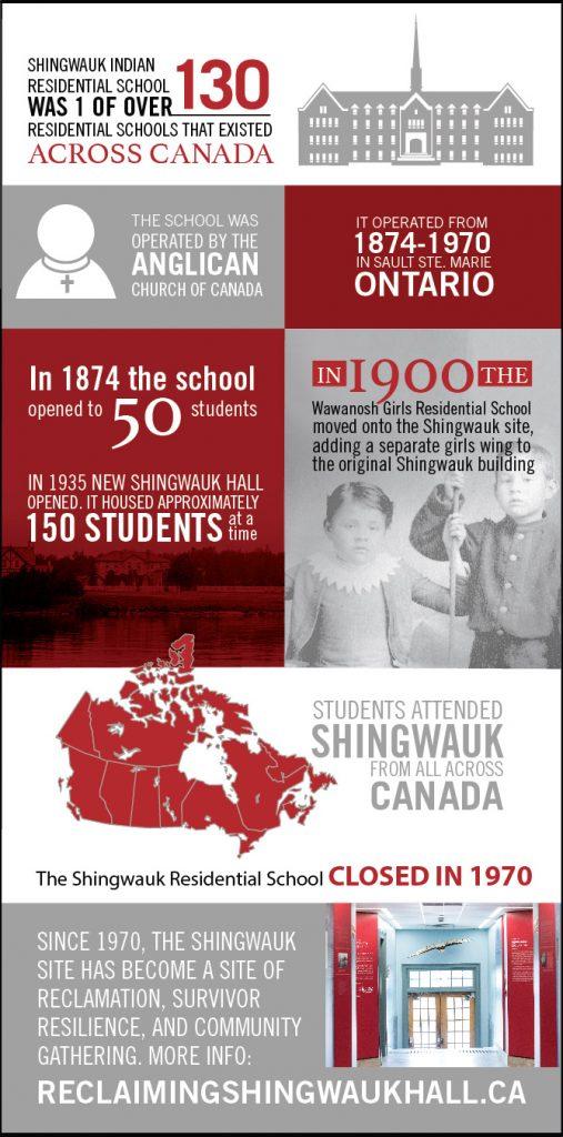 Shingwauk IRS infographic