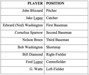 PLAYER POSITION John Blizzard Pitcher Jake Lupee Catcher Edward (Ned) Washington First Baseman Cornelius Sparrow Second Baseman Nelson Breen Third Baseman Bob Washington Shortstop Bill Diamond Right-Fielder John Blizzard Pitcher Jake Lupee Catcher