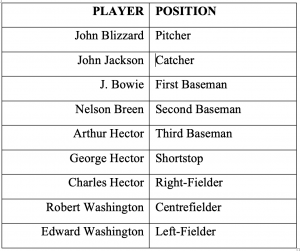 PLAYER POSITION John Blizzard Pitcher John Jackson Catcher J. Bowie First Baseman Nelson Breen Second Baseman Arthur Hector Third Baseman George Hector Shortstop Charles Hector Right-Fielder Robert Washington Centrefielder Edward Washington Left-Fielder