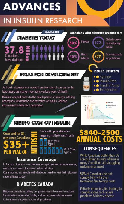 insulin infographic